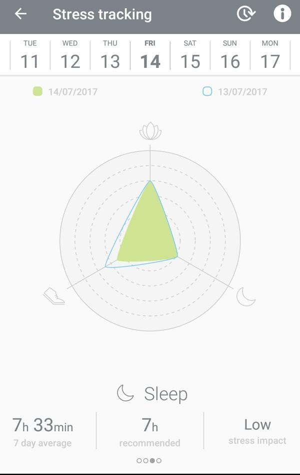 Bellabeat Leaf app stress resistance