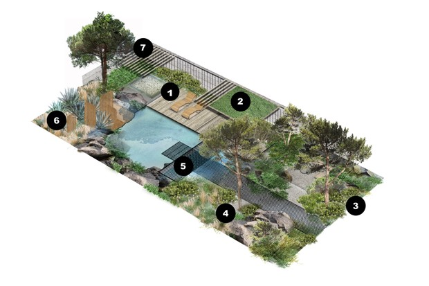 A garden design reflecting how a gardener can introduce their own personality into their design with labelled notes