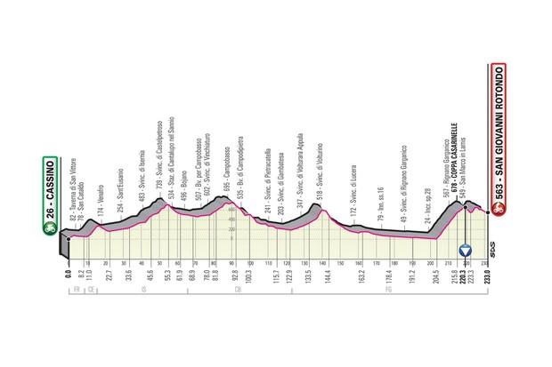 Giro d'Italia 2019 stage 6 route elevation profile