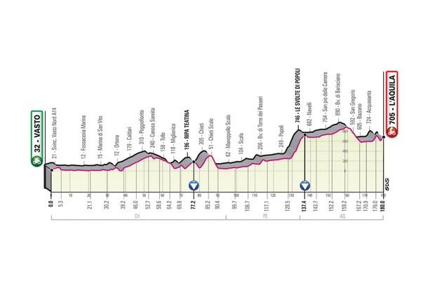 Giro d'Italia 2019 stage 7 route elevation profile