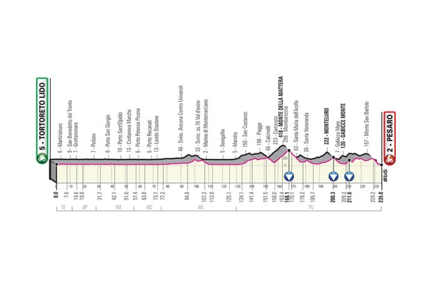 Giro d'Italia 2019 stage 8 route elevation profile