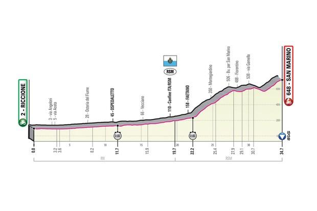 Giro d'Italia 2019 stage 9 route elevation profile