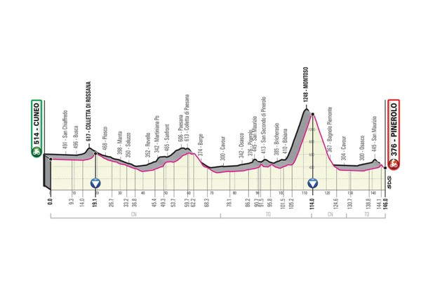 How to watch the Giro d'Italia | TV coverage, streaming