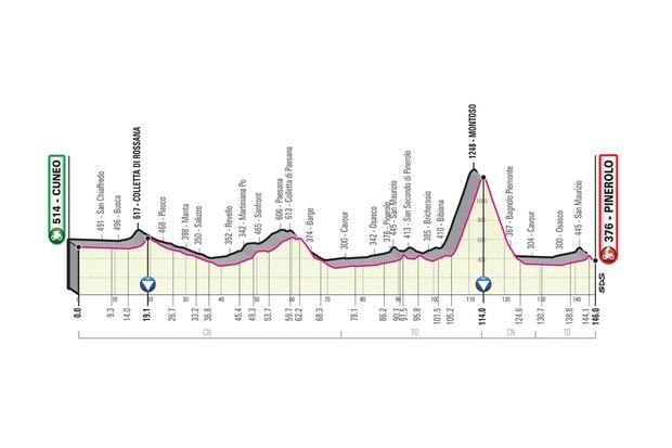 Giro d'Italia 2019 stage 12 route elevation profile