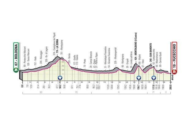 Giro d'Italia 2019 stage 2 route elevation profile