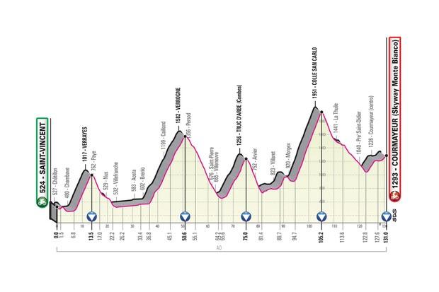 Giro d'Italia 2019 stage 14 route elevation profile