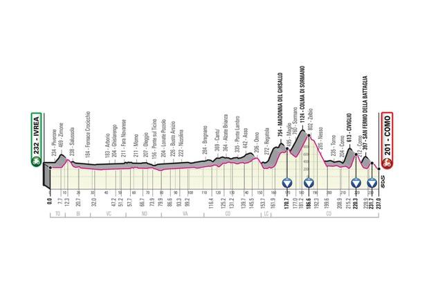 Giro d'Italia 2019 stage 15 route elevation profile