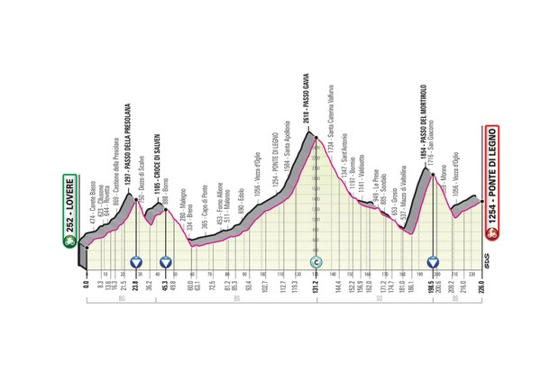 Giro d'Italia 2019 stage 16 route elevation profile