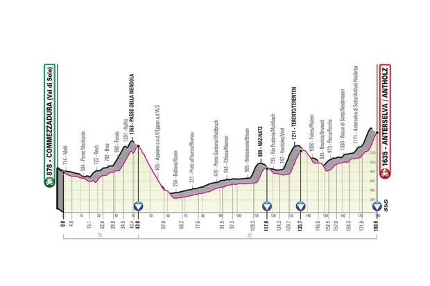 Giro d'Italia 2019 stage 17 route elevation profile