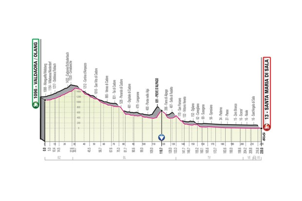 Giro d'Italia 2019 stage 18 route elevation profile