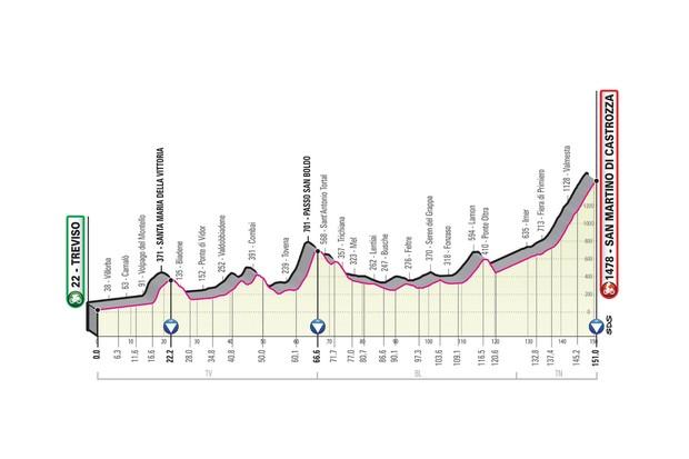 Giro d'Italia 2019 stage 19 route elevation profile
