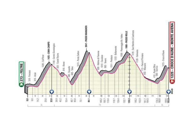 Giro d'Italia 2019 stage 20 route elevation profile