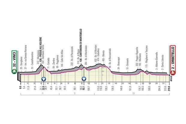 Giro d'Italia 2019 stage 3 route elevation profile