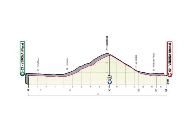 Giro d'Italia 2019 stage 21 route elevation profile