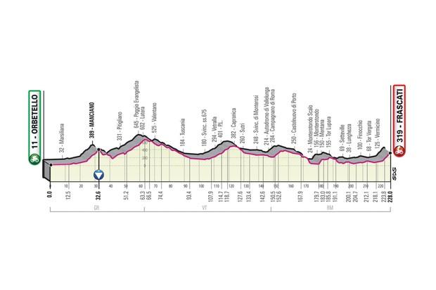 Giro d'Italia 2019 stage 4 route elevation profile
