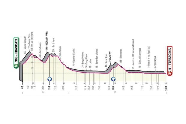 Giro d'Italia 2019 stage 5 route elevation profile