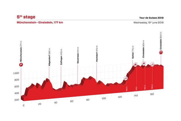 Tour de Suisse 2019 Stage 5 route elevation profile
