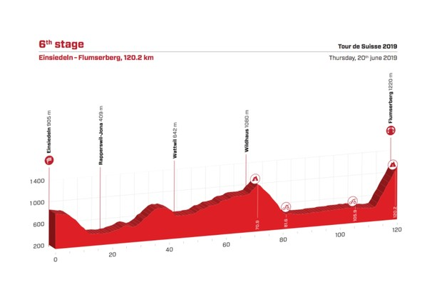 Tour de Suisse 2019 Stage 6 route elevation profile