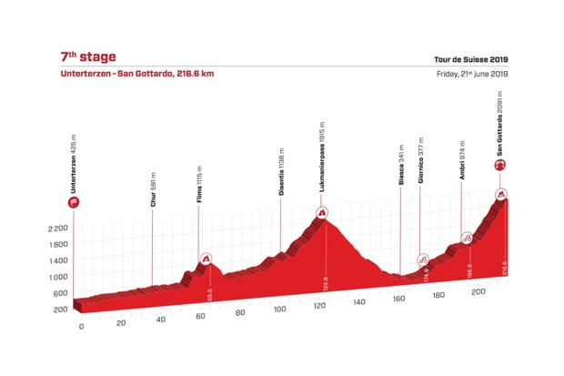 Tour de Suisse 2019 Stage 7 route elevation profile