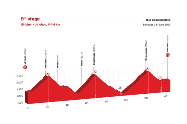 Tour de Suisse 2019 Stage 9 route elevation profile