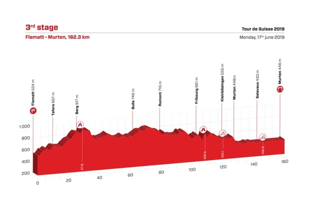 Tour de Suisse 2019 Stage 3 route elevation profile