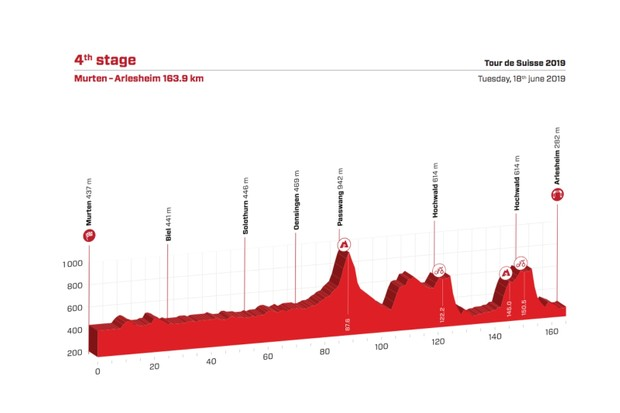 Tour de Suisse 2019 Stage 4 route elevation profile