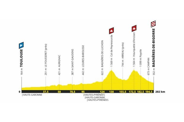 Tour de France 2019 Stage 12
