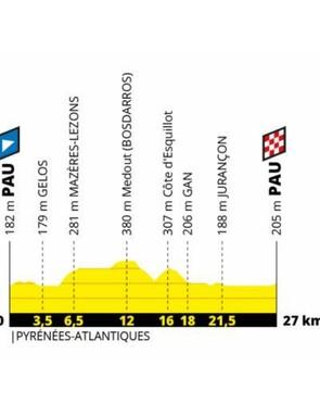 Tour de France 2019 Stage 14