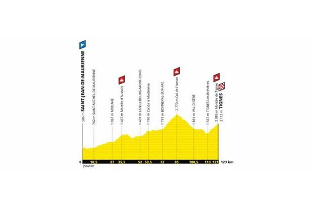 Tour de France 2019 Stage 19