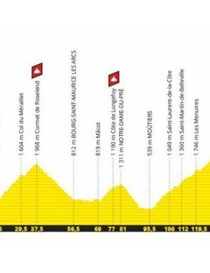 Tour de France 2019 Stage 20