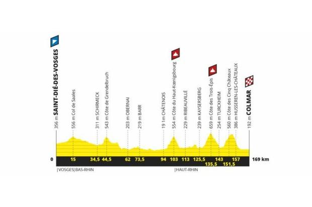 Tour de France 2019 Stage 5