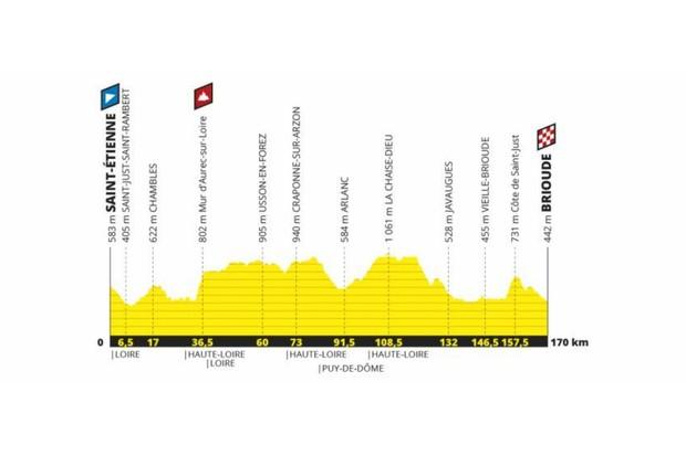 Tour de France 2019 Stage 9