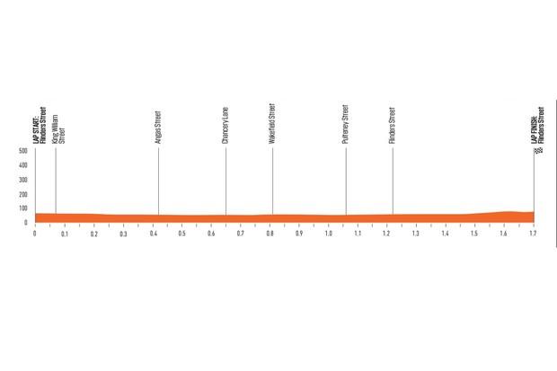 Santos Tour Down Under 2020 Schwalbe Classic elevation profile