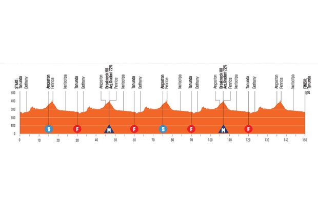 Santos Tour Down Under 2020 Stage 1 elevation profile