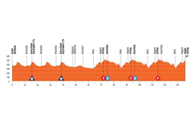 Santos Tour Down Under 2020 Stage 2 elevation profile