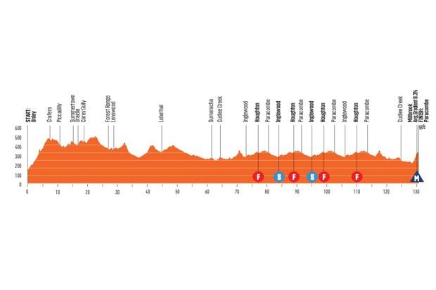 Santos Tour Down Under 2020 Stage 3 elevation profile