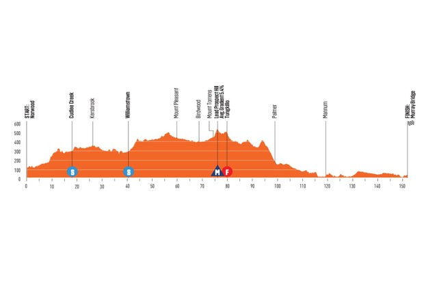 Santos Tour Down Under 2020 Stage 4 elevation profile