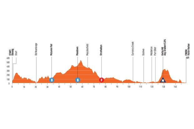 Santos Tour Down Under 2020 Stage 5 elevation profile