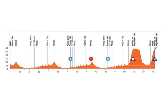 Santos Tour Down Under 2020 Stage 6 elevation profile