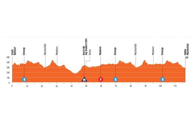 Santos Women's Tour Down Under Stage 1 elevation profile