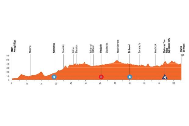 Santos Women's Tour Down Under Stage 2 elevation profile