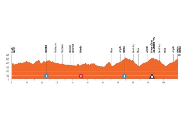 Santos Women's Tour Down Under Stage 3 elevation profile