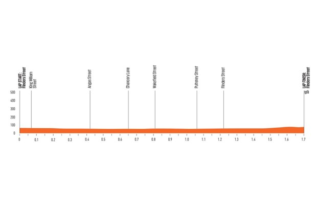 Santos Women's Tour Down Under Stage 4 elevation profile