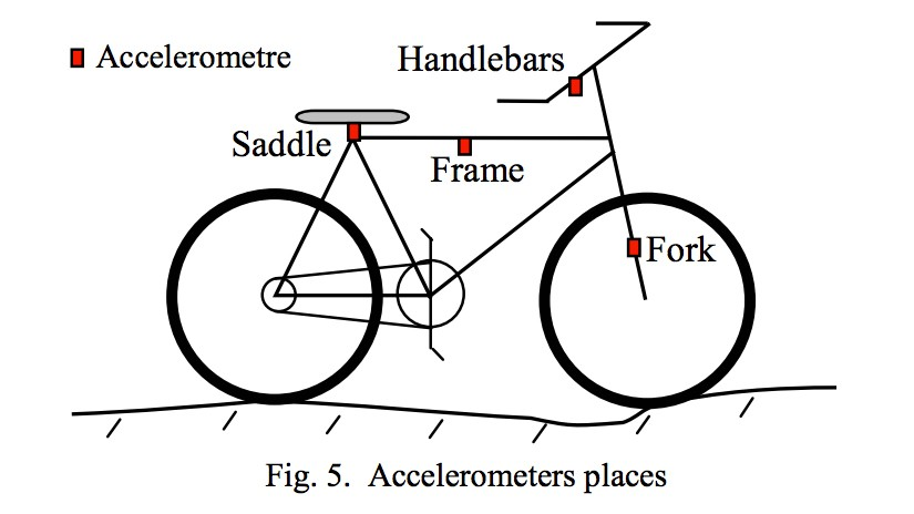 Accelerometers were fitted to a bike to work out where vibrations are most intense