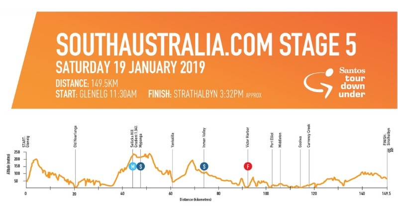 Stage 5 sees the peloton veering east towards popular coastal towns before climbing into Strathalbyn