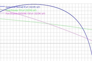 This graph shows how the percentage anti-squat varies with travel on the Santacruz Nomad (VPP), Pole Evolink (co-rotating links), and Kona Process (single pivot).
