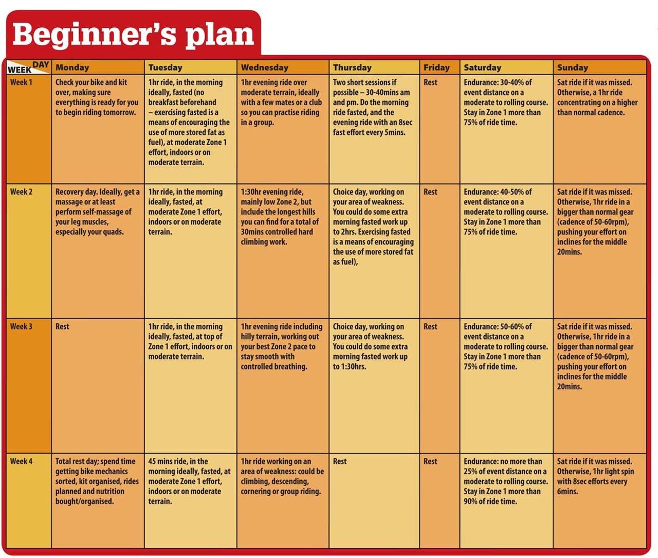 Beginner's plan
