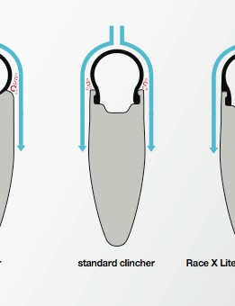 Comparative images between tubulars and clinchers.
