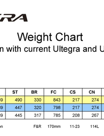 Shimano Ultegra weight comparison