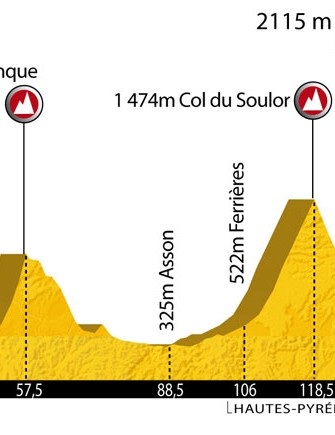 The 2010 L'Étapé du Tour route profile.